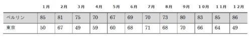 luftfeuchtigkeit tabelle Berlin Tokyo 湿度の比較 ベルリンと東京