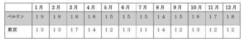 Windgeschwindigkeit Tabelle Berlin Tokyo 風速の比較 ベルリンと東京